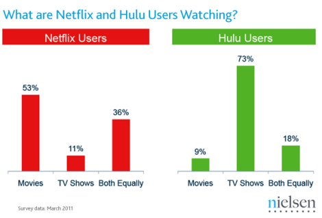This is Neilsen findings from 2011, but I wouldn't be surprised if it still holds true. Hulu has terrible movie offerings and Netflix has The Avengers!